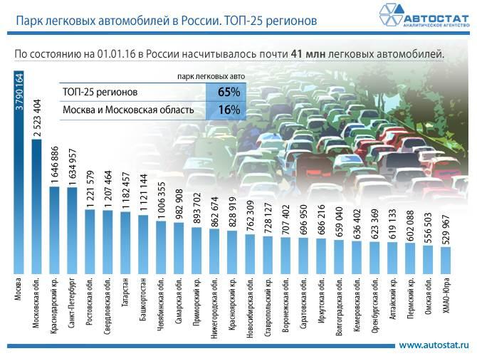 АвтоСтат: В Новосибирской области — 762,3 тыс. автомобилей