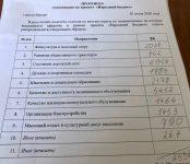 Судите сами: будет ли отремонтирована улица Черёмушная в Бердске по нацпроекту БКАД, как обещалось, в 2020-м?